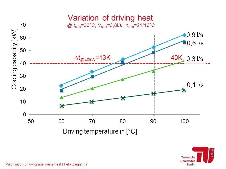 Valorisation of low-grade waste heat | Felix Ziegler | 8 Control: Minimisation of auxiliaries Control strategySEER el SEER th #1: Classic drive (Temperature) 130,75 #2: Heat sink (Temperature and flow rate) 190,75 #3: Drive (Temperature and flow rate) 140,75 #4: Combination (#2+#3) 220,75 Seasonal Energy Efficiency Ratio: