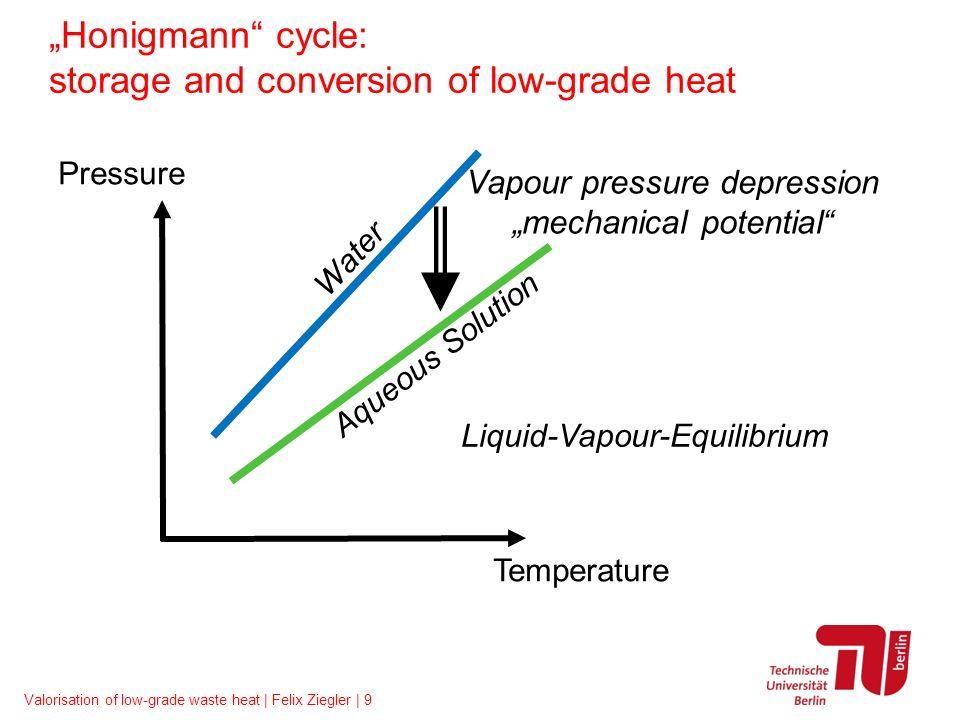 Valorisation of low-grade waste heat | Felix Ziegler | 9 Pressure Temperature Vapour pressure depression mechanical potential Water Aqueous Solution L