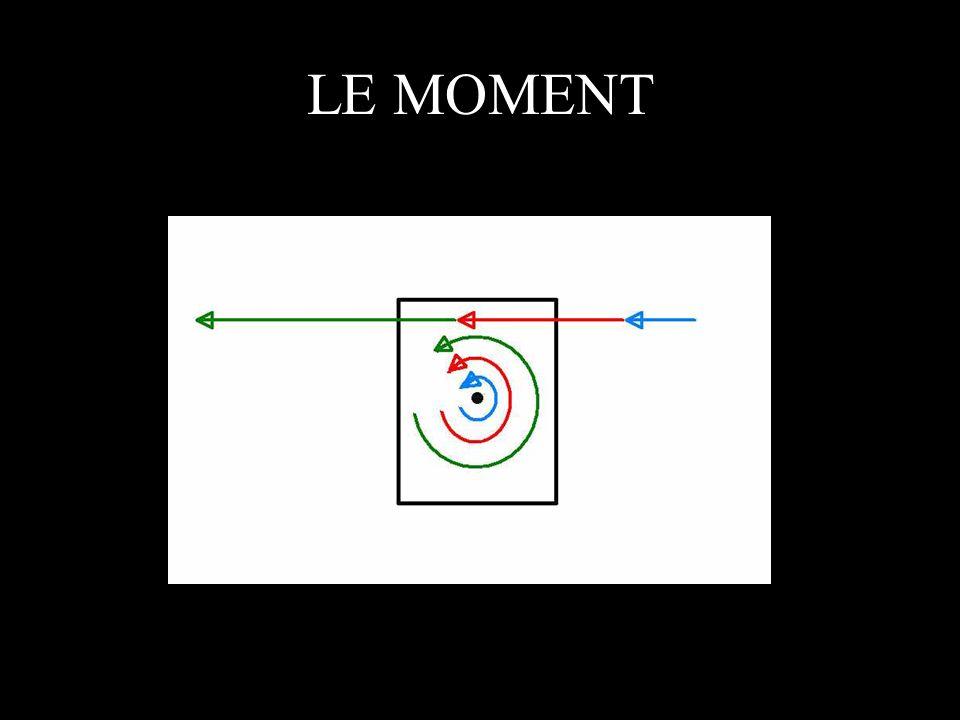 Calcul des moments