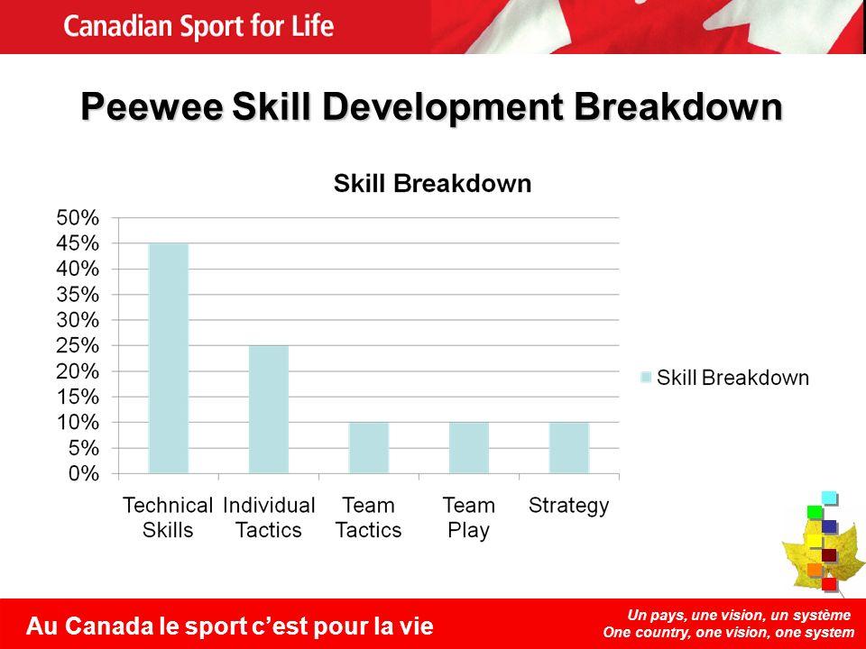 Un pays, une vision, un système One country, one vision, one system Au Canada le sport cest pour la vie Peewee Skill Development Breakdown