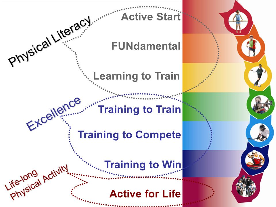 Un pays, une vision, un système One country, one vision, one system Au Canada le sport cest pour la vie Active Start FUNdamental Active for Life Training to Win Training to Train Training to Compete Learning to Train Physical Literacy Excellence Life-long Physical Activity