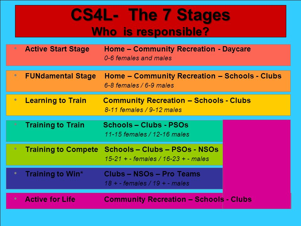 Un pays, une vision, un système One country, one vision, one system Au Canada le sport cest pour la vie CS4L- The 7 Stages Who is responsible.