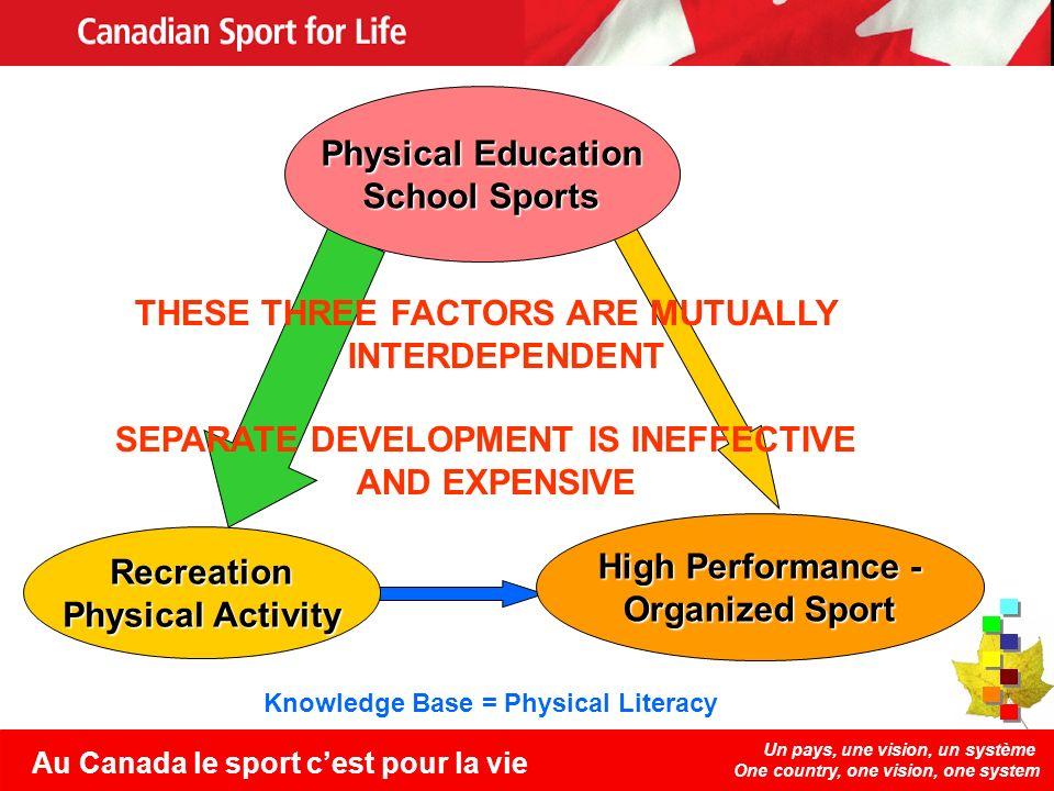 Un pays, une vision, un système One country, one vision, one system Au Canada le sport cest pour la vie Knowledge Base = Physical Literacy THESE THREE FACTORS ARE MUTUALLY INTERDEPENDENT SEPARATE DEVELOPMENT IS INEFFECTIVE AND EXPENSIVE Recreation Physical Activity High Performance - Organized Sport Physical Education School Sports