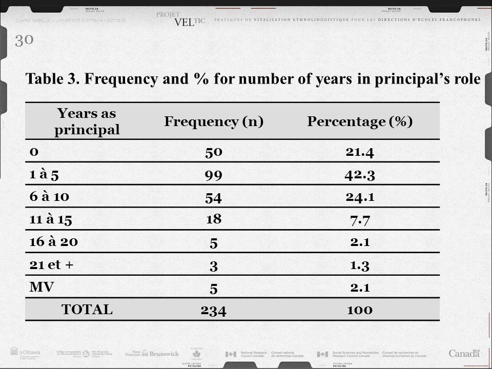 CLAIRE ISABELLE – UNIVERSITÉ DOTTAWA – 2007.03.28 30 Years as principal Frequency (n)Percentage (%) 05021.4 1 à 59942.3 6 à 105424.1 11 à 15187.7 16 à
