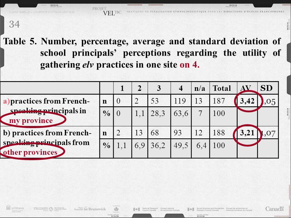 CLAIRE ISABELLE – UNIVERSITÉ DOTTAWA – 2007.03.28 34 Table 5. Number, percentage, average and standard deviation of school principals perceptions rega