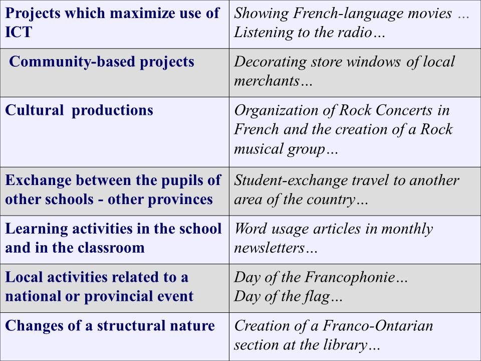 CLAIRE ISABELLE – UNIVERSITÉ DOTTAWA – 2007.03.28 37 Projects which maximize use of ICT Showing French-language movies … Listening to the radio… Commu