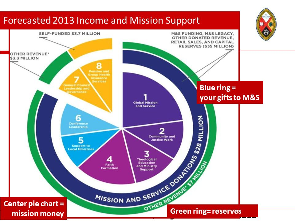 The United Church of Canada/LÉglise Unie du Canada Blue ring = your gifts to M&S Center pie chart = mission money Forecasted 2013 Income and Mission S