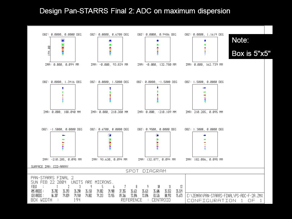 Design Pan-STARRS Final 2: ADC on maximum dispersion Note: Box is 5
