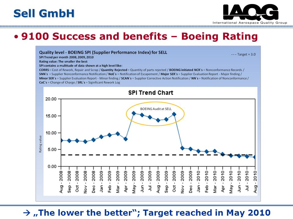 9100 Success and benefits – Boeing Rating Sell GmbH The lower the better; Target reached in May 2010