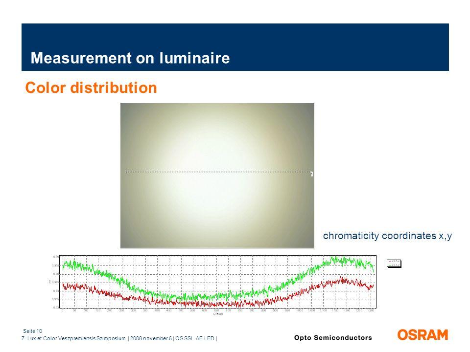 Seite 10 7. Lux et Color Veszpremiensis Szimposium | 2008 november 6 | OS SSL AE LED | Measurement on luminaire Color distribution chromaticity coordi