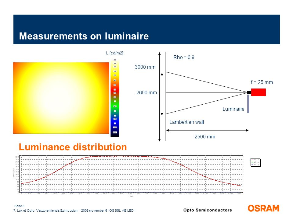 Seite 8 7. Lux et Color Veszpremiensis Szimposium | 2008 november 6 | OS SSL AE LED | L [cd/m2] 2500 mm f = 25 mm 3000 mm 2600 mm Luminaire Measuremen