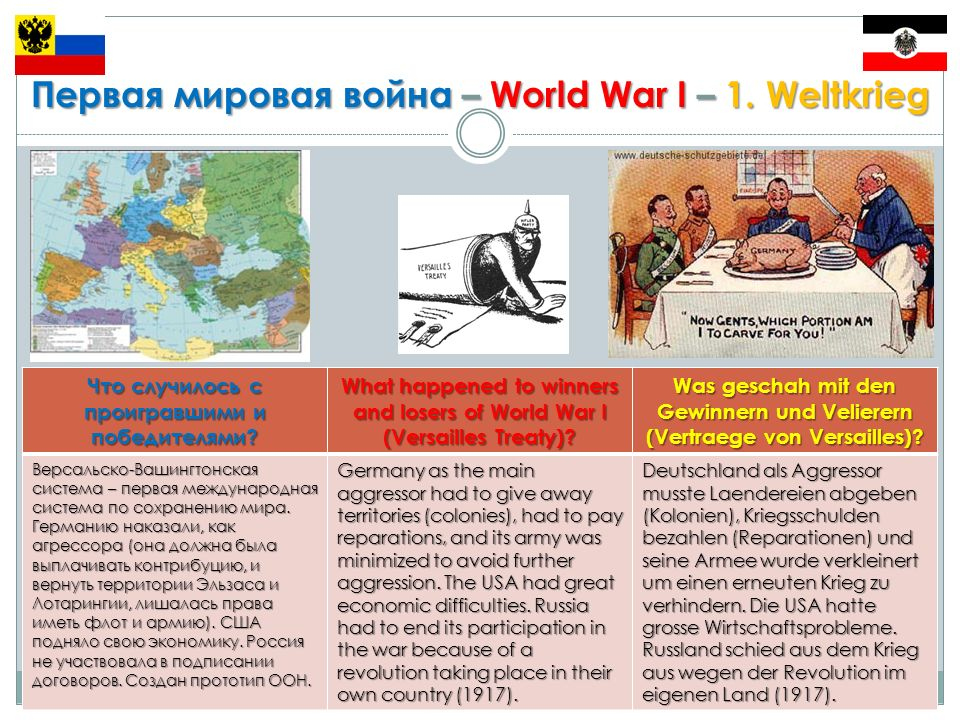Первая мировая война – World War I – 1. Weltkrieg Что случилось с проигравшими и победителями.