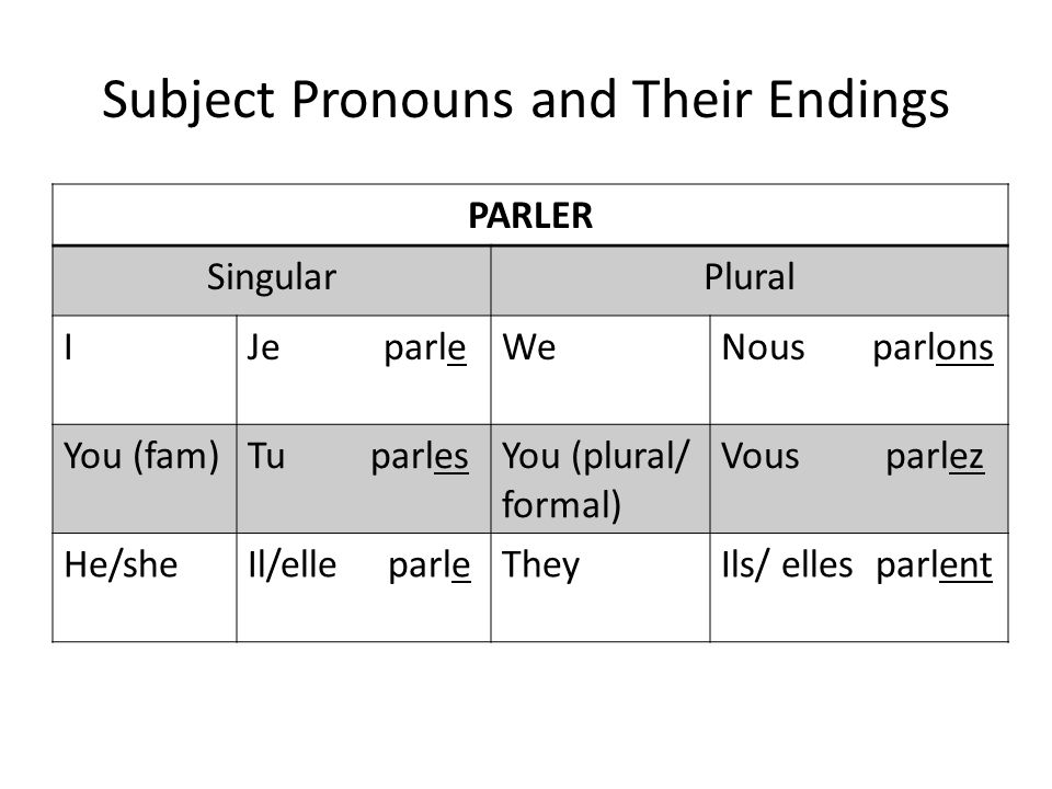 Subject Pronouns and Their Endings PARLER SingularPlural IJe parleWeNous parlons You (fam)Tu parlesYou (plural/ formal) Vous parlez He/sheIl/elle parl