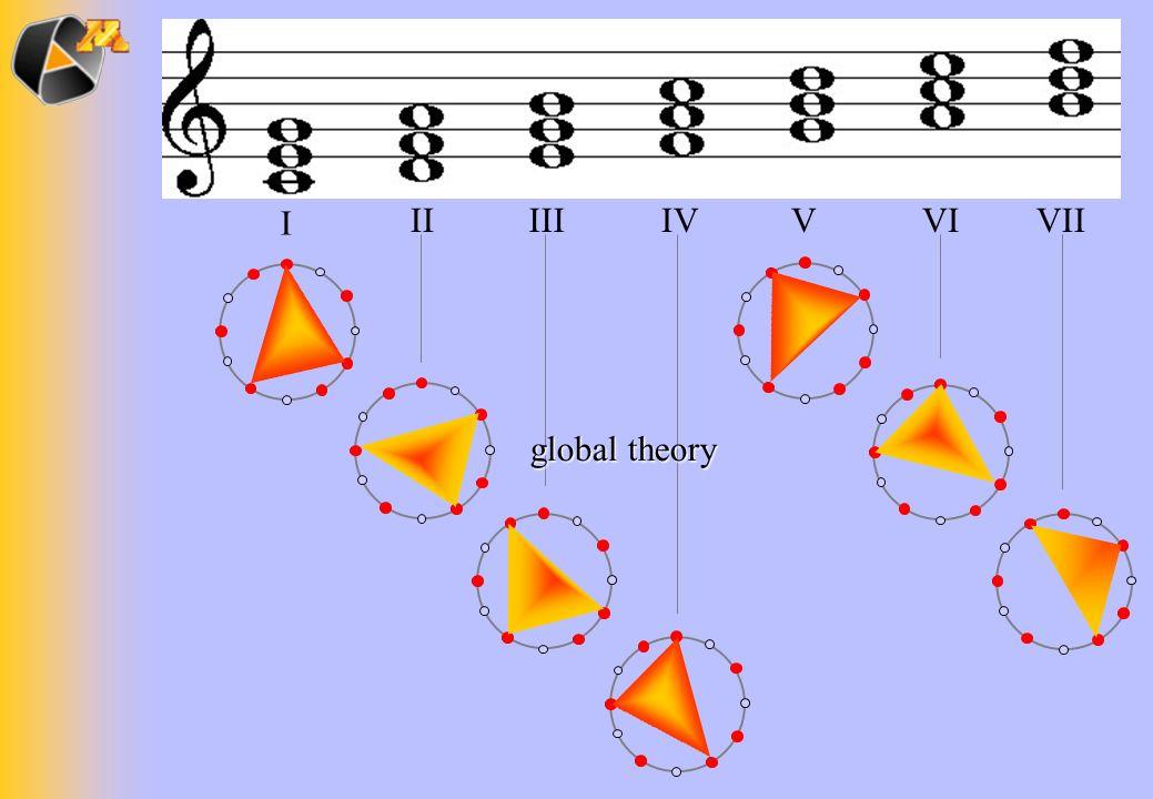 I IVVIIIIIVIVII global theory