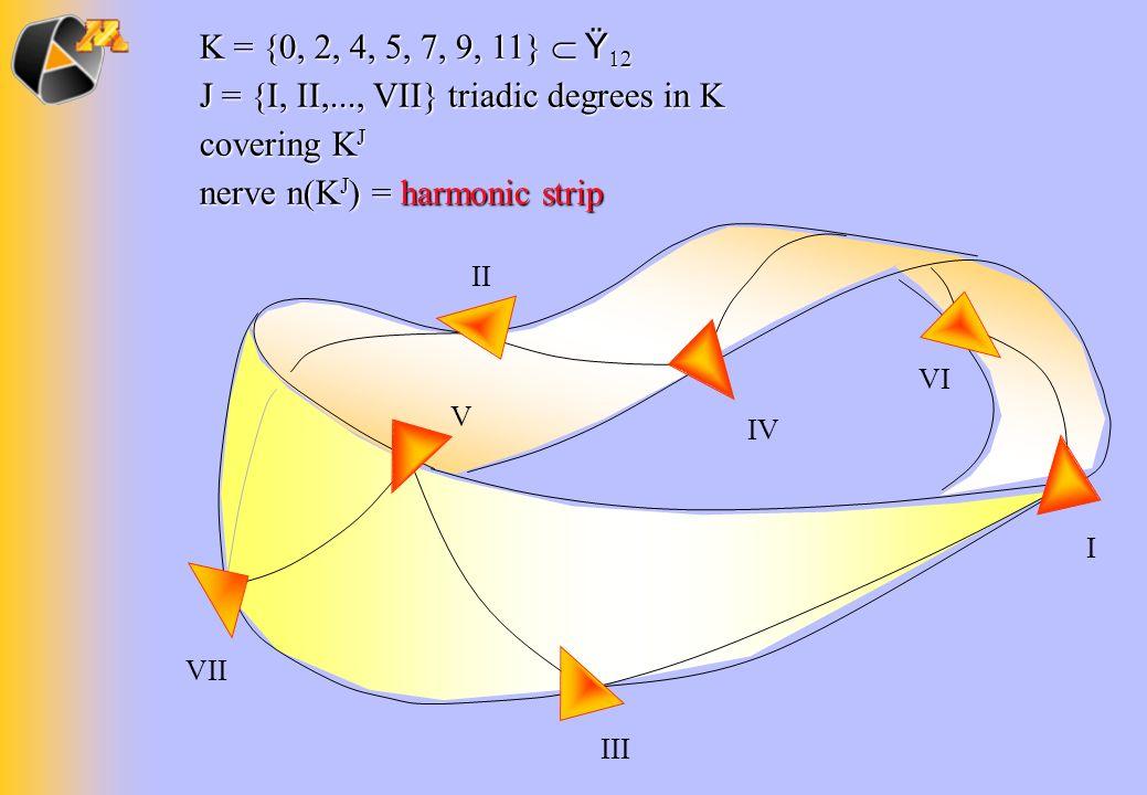 I IV II VI V III VII K = {0, 2, 4, 5, 7, 9, 11} Ÿ K = {0, 2, 4, 5, 7, 9, 11} Ÿ J = {I, II,..., VII} triadic degrees in K covering K J nerve n(K J ) =