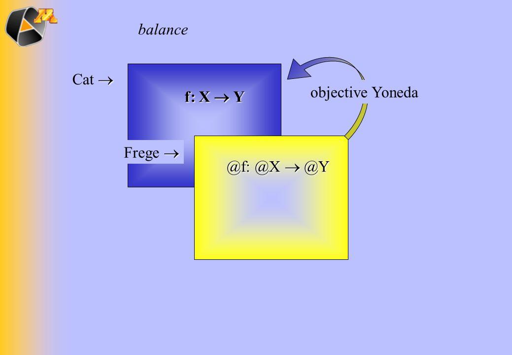 f: X Y Cat Frege @f: @X @Y balance objective Yoneda