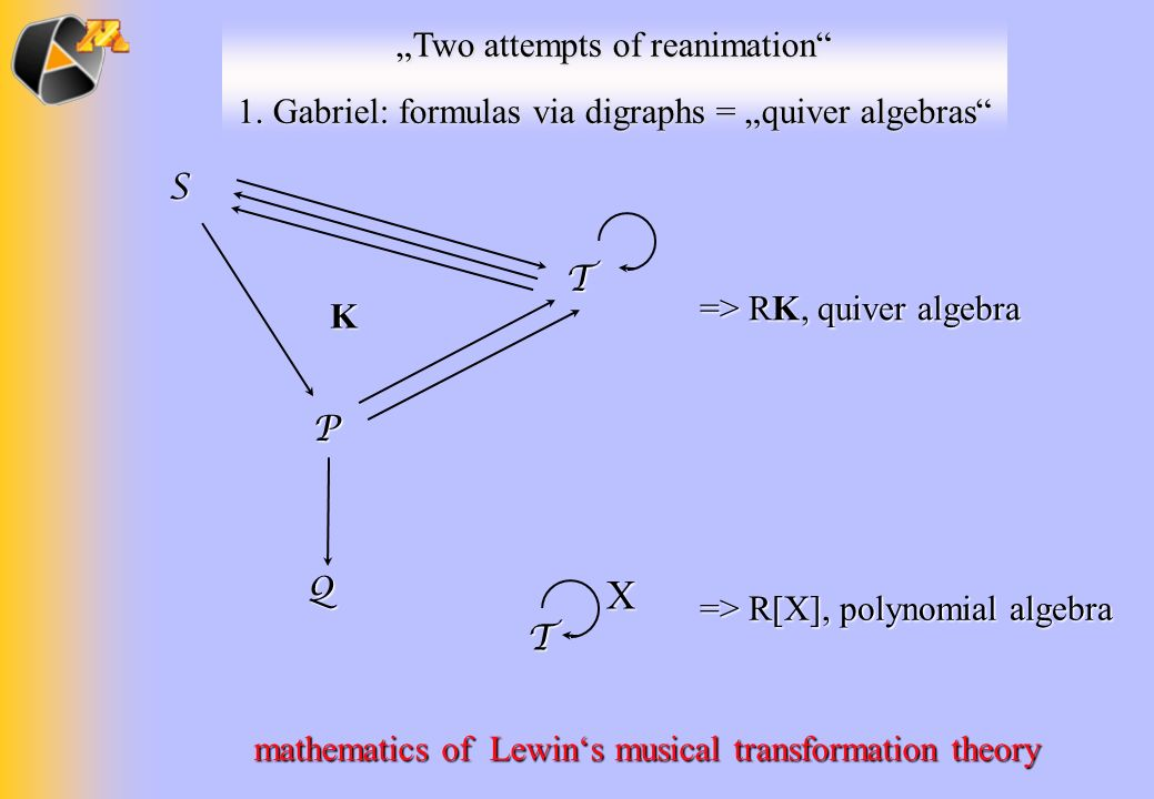 Two attempts of reanimation 1. Gabriel: formulas via digraphs = quiver algebras SP T Q K T X mathematics of Lewins musical transformation theory => R[