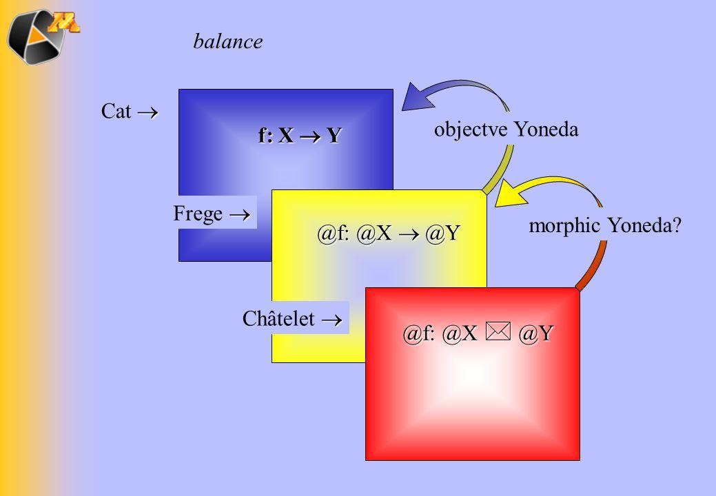 f: X Y Cat Frege @f: @X @Y balance objectve Yoneda @f: @X @Y Châtelet morphic Yoneda?