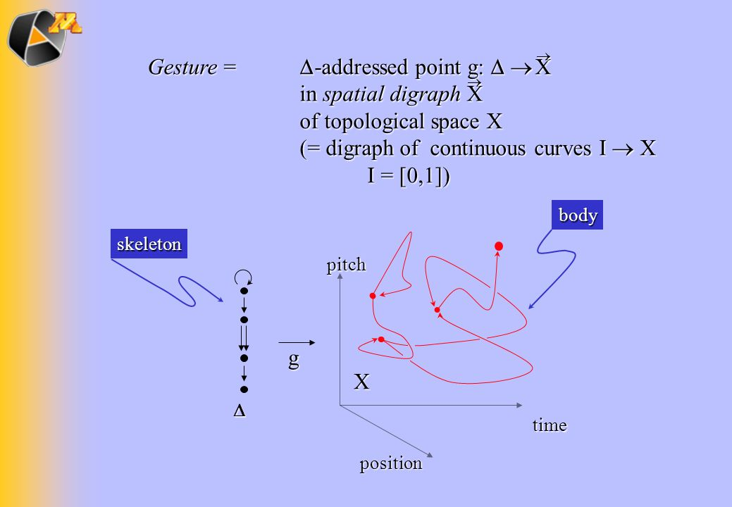position pitch time X g body skeleton Gesture = -addressed point g: in spatial digraph X of topological space X (= digraph of continuous curves I X Ge