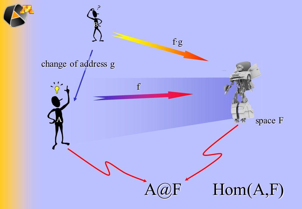 A@F f change of address g f·g space F A B Hom(A,F)