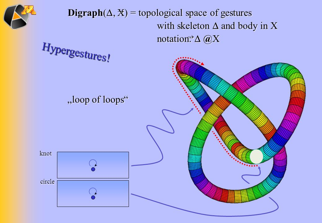 circle knot loop of loops Hypergestures! Digraph(, X) = topological space of gestures with skeleton and body in X notation: @X