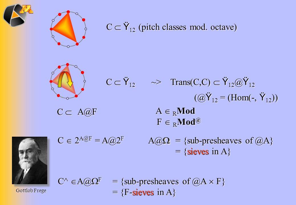 2 C Ÿ 12 ~> Trans(C,C) Ÿ 12 @ Ÿ 12 C Ÿ (pitch classes mod. octave) C Ÿ 12 MA@M A@F A R Mod A R Mod F R Mod @ F R Mod @ C 2 A@F = A@2 F C^ A@ F = {sub-