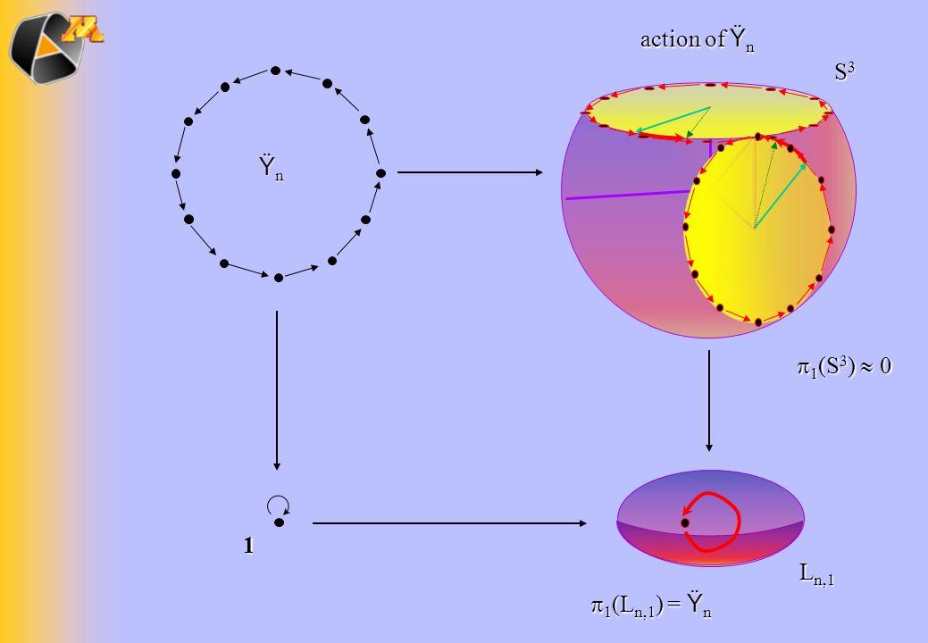 ŸnŸnŸnŸn L n,1 S3S3S3S3 1 action of Ÿ n 1 (L n,1 ) = Ÿ n 1 (L n,1 ) = Ÿ n 1 (S 3 ) 0 1 (S 3 ) 0