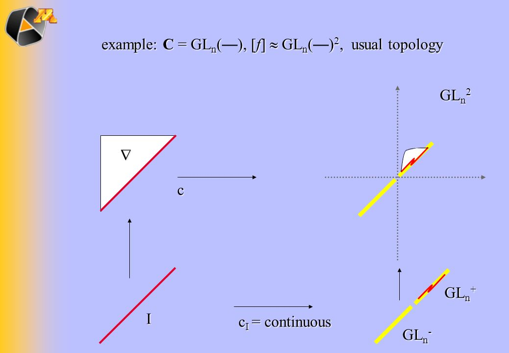 GL n + GL n - example: C = GL n (), [f] GL n () 2, usual topology example: C = GL n ( ), [f] GL n ( ) 2, usual topology I GL n 2 c c I = continuous
