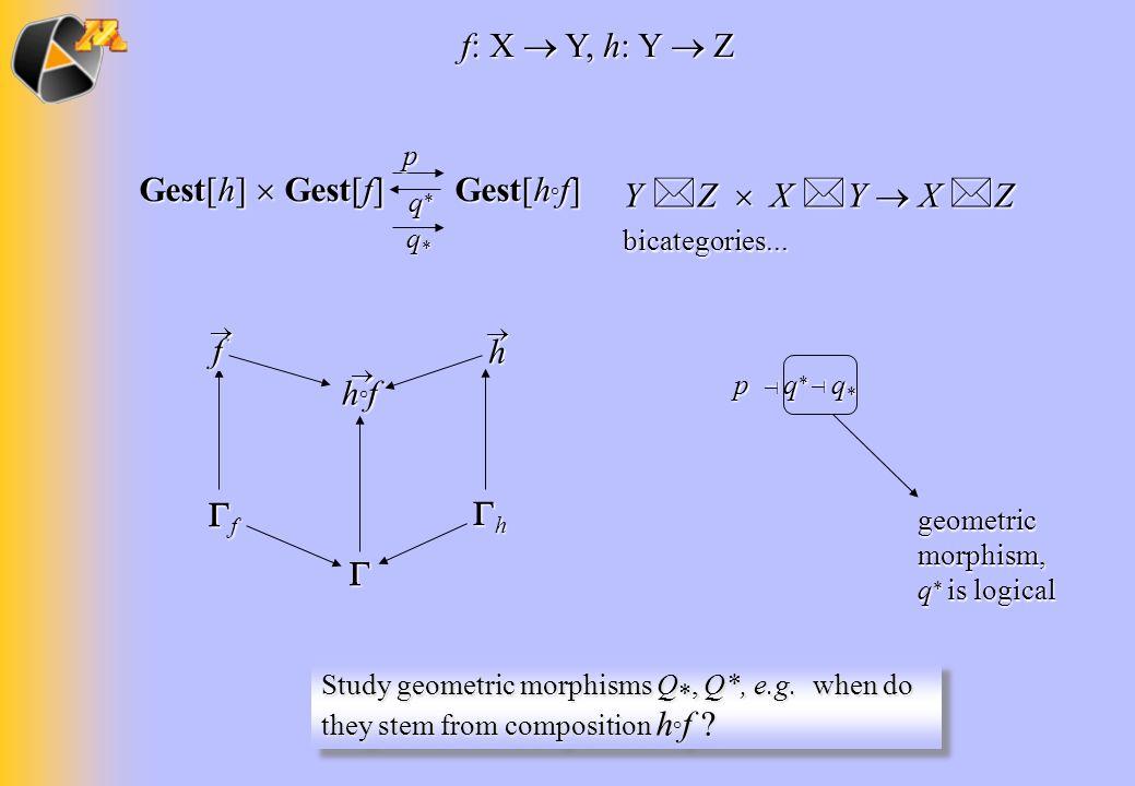 Y Z X Y X Z bicategories... f: X Y, h: Y Z Gest[h] Gest[f] Gest[h ° f] p q*q*q*q* q*q*q*q* f h p q * q * geometric morphism, q * is logical Study geom