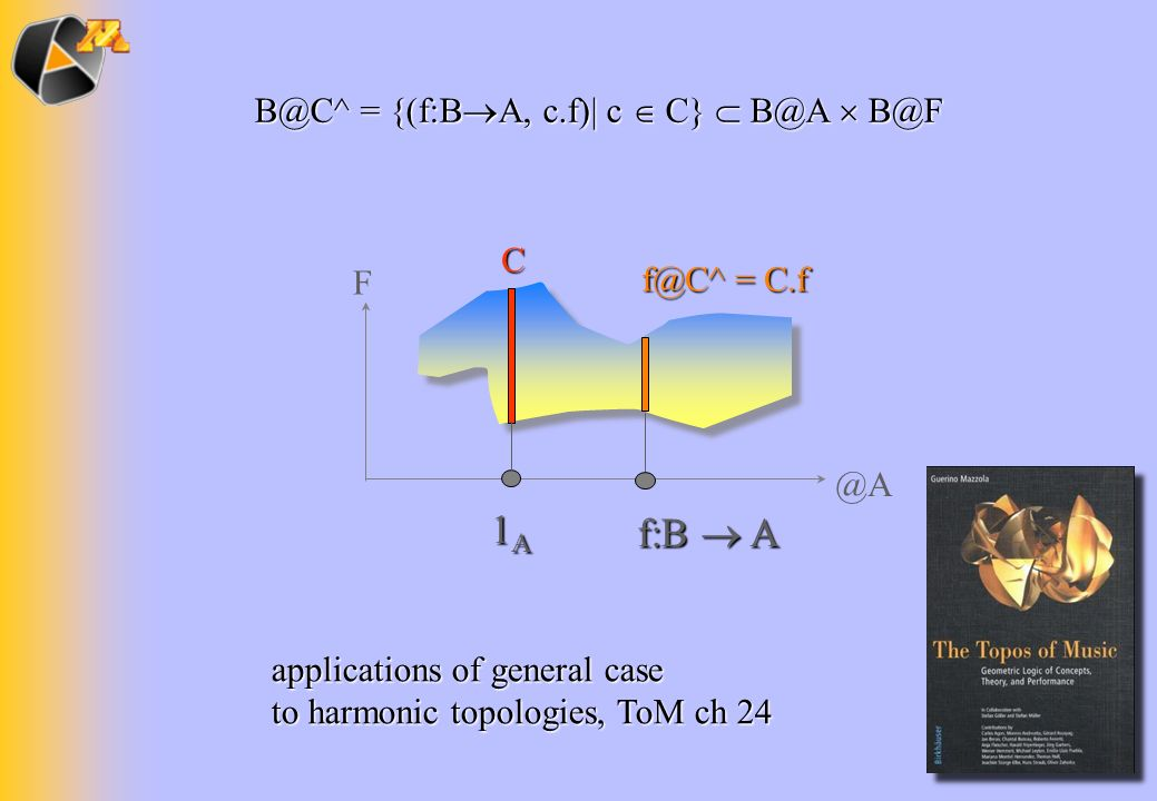 F @A 1A1A1A1A f:B A C f@C^ = C.f B@C^ = {(f:B A, c.f)| c C} B@A B@F applications of general case to harmonic topologies, ToM ch 24