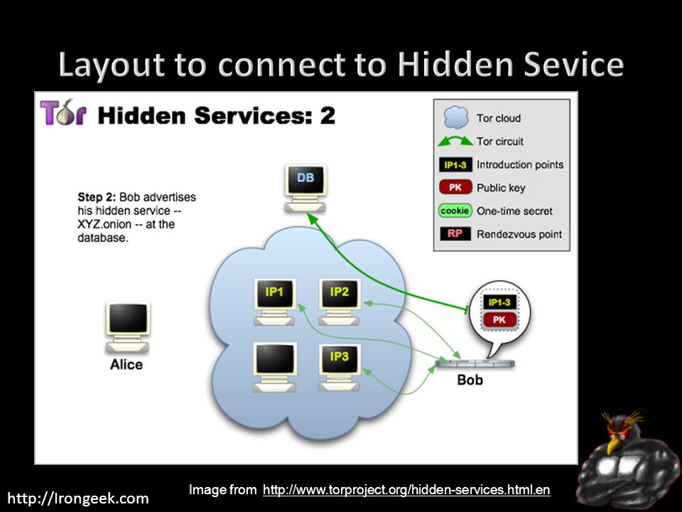 http://Irongeek.com Image from http://www.torproject.org/hidden-services.html.enhttp://www.torproject.org/hidden-services.html.en