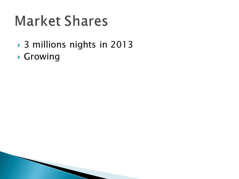 3 millions nights in 2013 Growing
