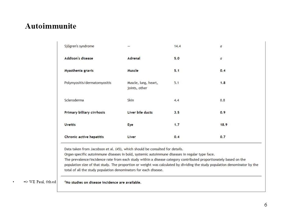 6 Autoimmunite => WE Paul, 6th ed