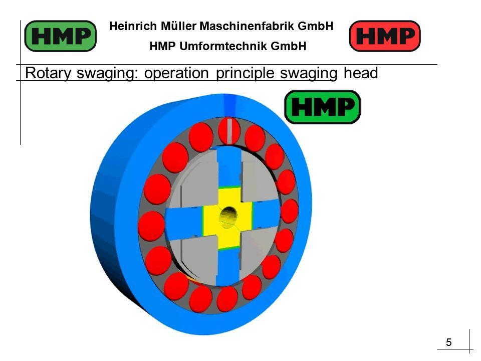 5 Heinrich Müller Maschinenfabrik GmbH HMP Umformtechnik GmbH 5 Heinrich Müller Maschinenfabrik GmbH HMP Umformtechnik GmbH Rotary swaging: operation principle swaging head