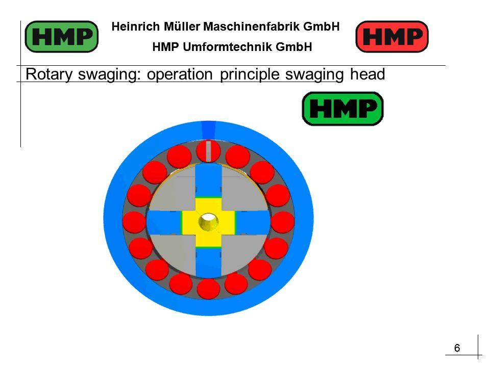 6 Heinrich Müller Maschinenfabrik GmbH HMP Umformtechnik GmbH 6 Heinrich Müller Maschinenfabrik GmbH HMP Umformtechnik GmbH Rotary swaging: operation principle swaging head