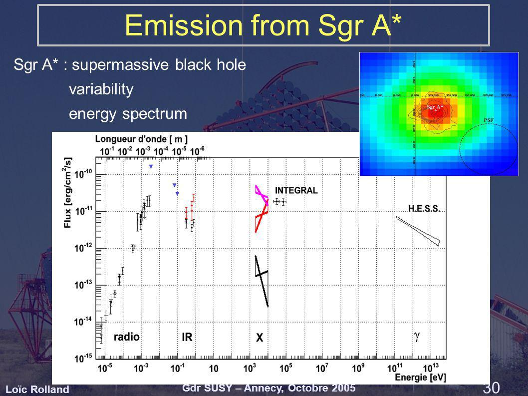 Loïc Rolland Gdr SUSY – Annecy, Octobre 2005 30 Emission from Sgr A* Sgr A* : supermassive black hole variability energy spectrum