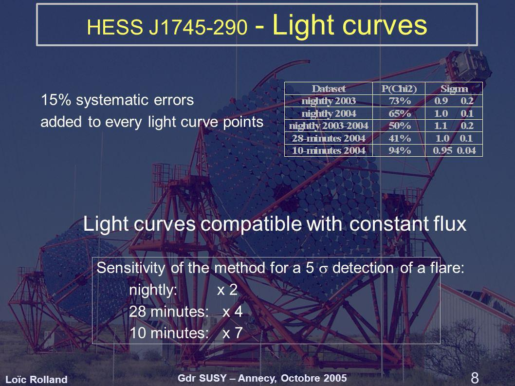 Loïc Rolland Gdr SUSY – Annecy, Octobre 2005 8 HESS J1745-290 - Light curves Light curves compatible with constant flux 15% systematic errors added to