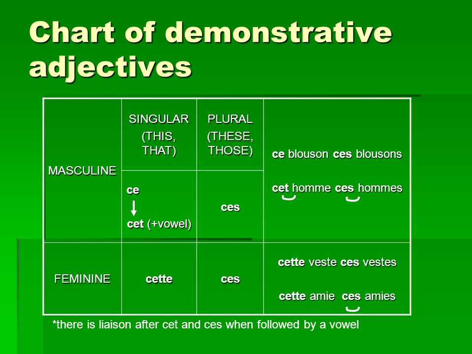 Ladjectif démonstratif ce Demonstrative adjectives mean this or that. Demonstrative adjectives mean this or that. They are used to point out specific