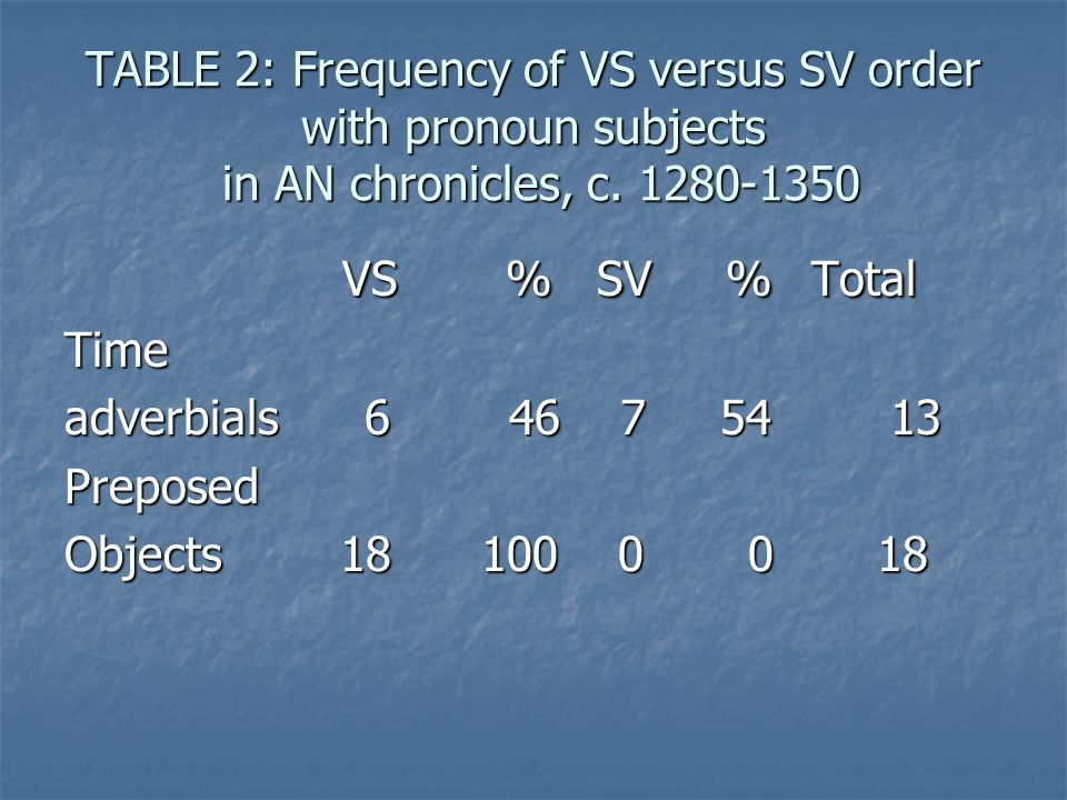 TABLE 2: Frequency of VS versus SV order with pronoun subjects in AN chronicles, c.