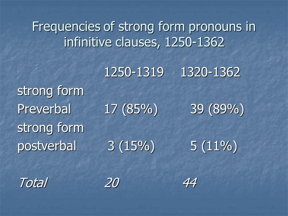 Frequencies of strong form pronouns in infinitive clauses, 1250-1362 1250-1319 1320-1362 strong form Preverbal17 (85%)39 (89%) strong form postverbal 3 (15%) 5 (11%) Total20 44