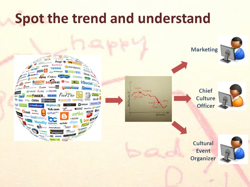 Spot the trend and understand Chief Culture Officer Marketing Cultural Event Organizer