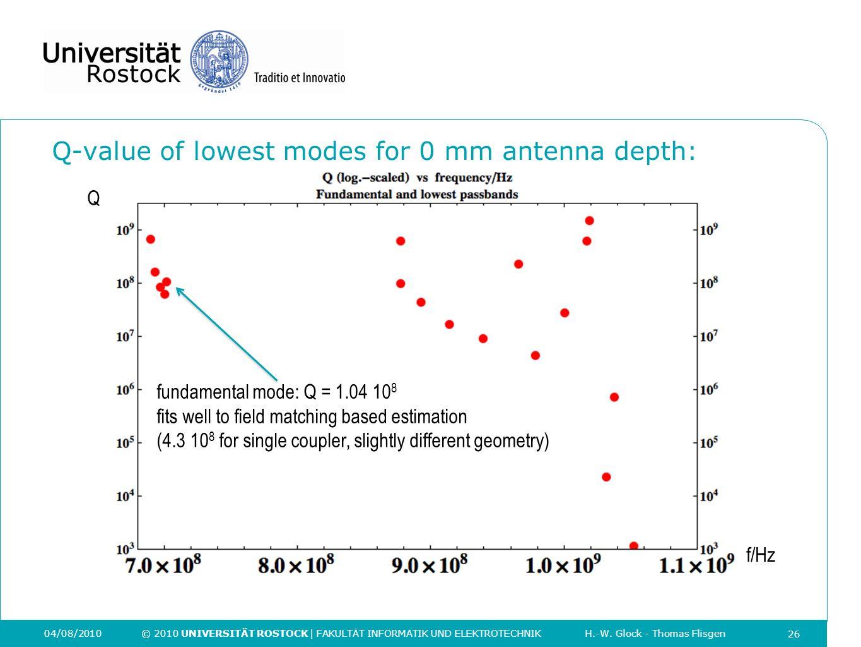 26 04/08/2010 © 2010 UNIVERSITÄT ROSTOCK | FAKULTÄT INFORMATIK UND ELEKTROTECHNIK H.-W. Glock - Thomas Flisgen Q-value of lowest modes for 0 mm antenn
