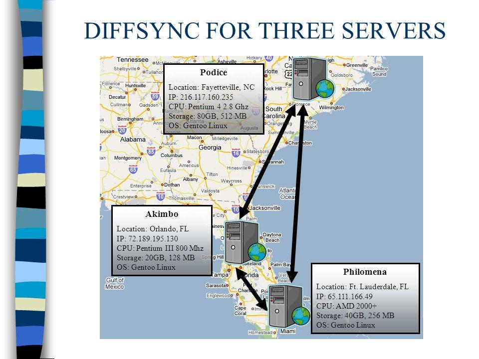 DIFFSYNC FOR THREE SERVERS Akimbo Location: Orlando, FL IP: 72.189.195.130 CPU: Pentium III 800 Mhz Storage: 20GB, 128 MB OS: Gentoo Linux Philomena Location: Ft.