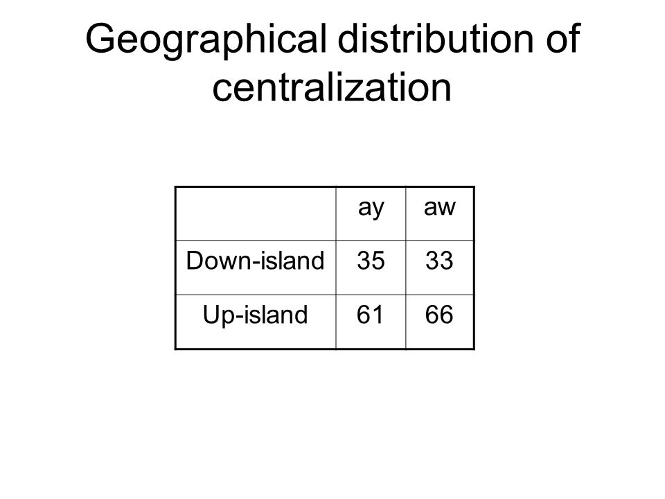 Degree of centralization and orientation towards Marthas Vineyard PersonsOrientationayaw 40Positive6362 19Neutral3242 6Negative0908