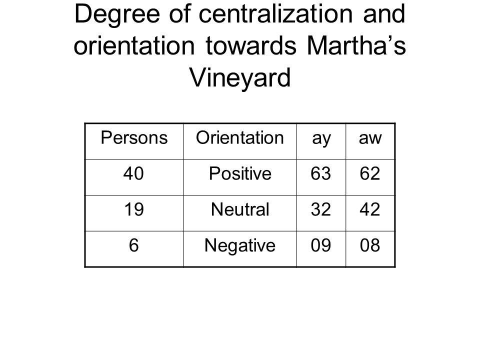 Degree of centralization and orientation towards Marthas Vineyard PersonsOrientationayaw 40Positive6362 19Neutral3242 6Negative0908