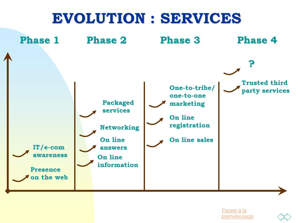 Passer à la première page Phase 1 Phase 2 Phase 3 Phase 4 Phase 1 Phase 2 Phase 3 Phase 4 EVOLUTION : SERVICES Presence on the web On line information answers One-to-tribe/one-to-onemarketing Trusted third party services IT/e-comawareness Networking On line sales On line registration Packagedservices