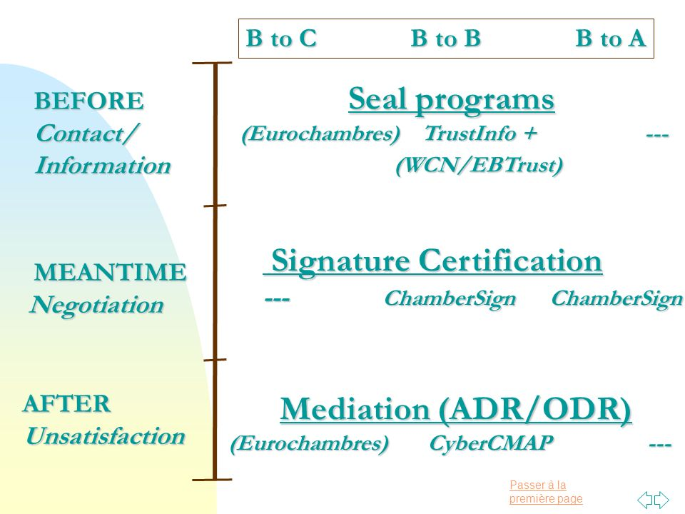 Passer à la première pageBEFOREContact/Information MEANTIME MEANTIMENegotiation AFTER Unsatisfaction Seal programs Seal programs (Eurochambres) TrustInfo + --- (Eurochambres) TrustInfo + --- (WCN/EBTrust) (WCN/EBTrust) Signature Certification Signature Certification --- ChamberSign ChamberSign Mediation (ADR/ODR) Mediation (ADR/ODR) (Eurochambres) CyberCMAP --- B to C B to B B to A