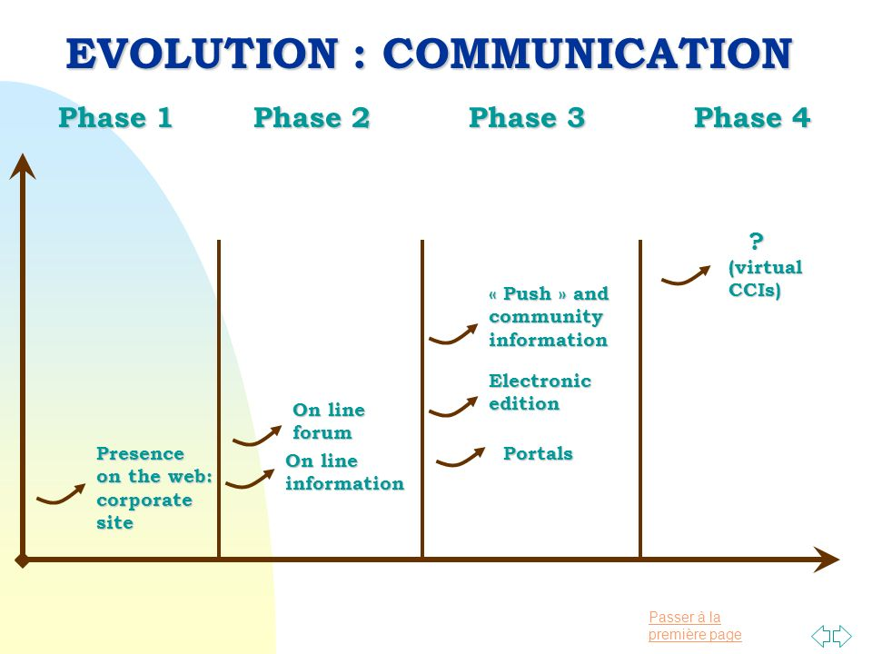 Passer à la première page Phase 1 Phase 2 Phase 3 Phase 4 Phase 1 Phase 2 Phase 3 Phase 4 EVOLUTION : COMMUNICATION Presence on the web: corporatesite On line information forum « Push » and communityinformation Electronicedition (virtualCCIs) Portals