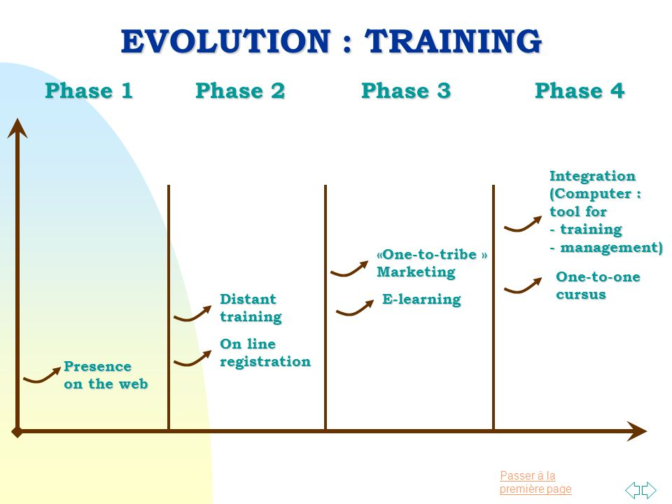Passer à la première page Phase 1 Phase 2 Phase 3 Phase 4 Phase 1 Phase 2 Phase 3 Phase 4 EVOLUTION : TRAINING Presence on the web On line registration Integration (Computer : tool for - training - management) E-learningDistanttraining «One-to-tribe »Marketing One-to-onecursus