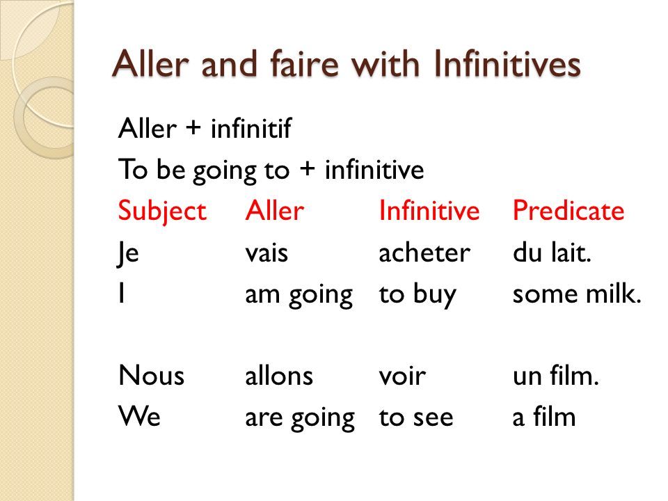 Aller and faire with Infinitives Aller + infinitif To be going to + infinitive SubjectAllerInfinitivePredicate Je vais acheterdu lait. Iam goingto buy